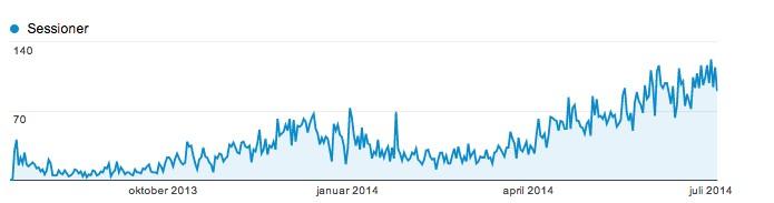 Positiv udvikling i besøgstal via Google Analytics
